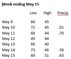 Weather week ending May 15
