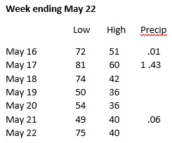 Weather week ending May 22
