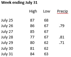 Weather week ending July 31