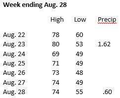 Weather, week ending Aug. 28
