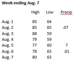 Weather week ending Aug. 7