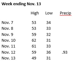 Weather week ending Nov. 13