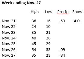Weather week ending Nov. 27