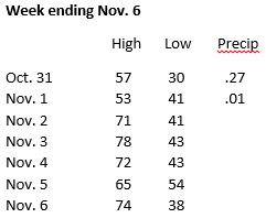 Weather week ending Nov. 6