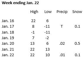 Weather week ending Jan. 22
