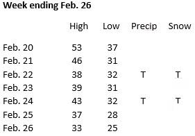 Weather week ending Feb. 26
