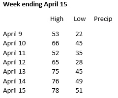 Weather week ending April 15