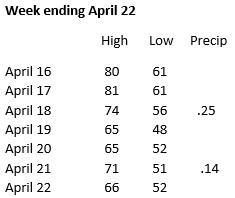 Weather week ending April 22