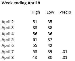 Weather week ending April 8
