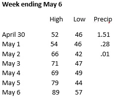Weather week ending May 6