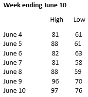 Weather week ending June 10