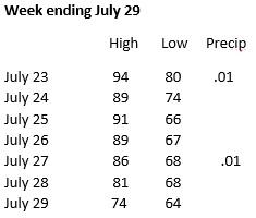 Weather week ending July 29