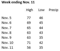 weather-week-ending-nov-11