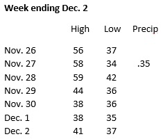weather-week-ending-dec-2